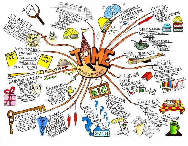 Study plan mind map