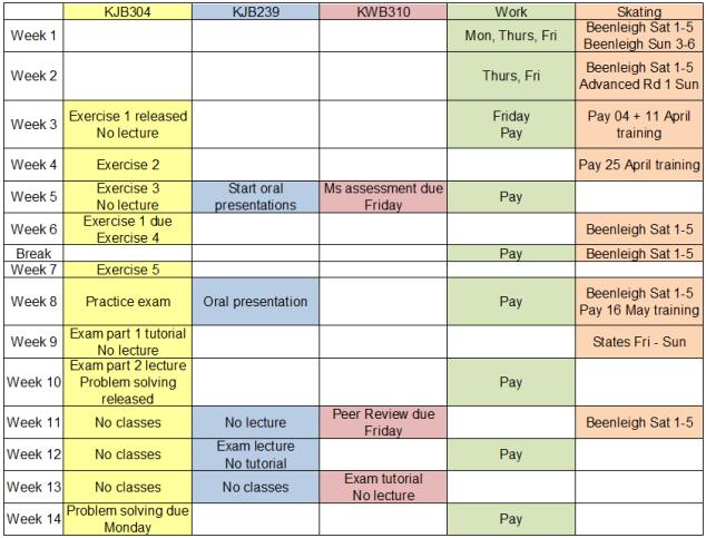 My study plan for semester 1 2015.