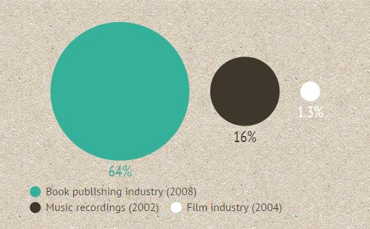 Australian consumption of Australian industry. Information source.