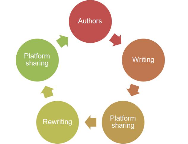 platform sharing model